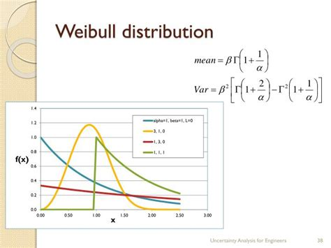 weibull bathtub curve ppt continuous distribution functions powerpoint