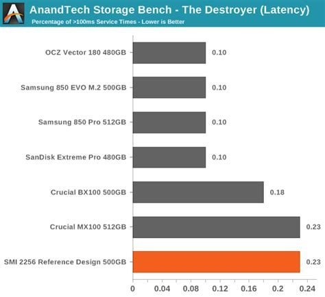 anandtech bench anandtech storage bench the destroyer silicon motion