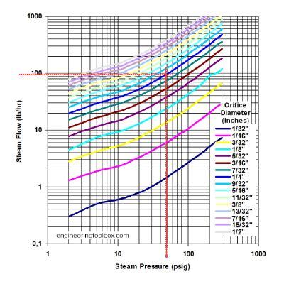 Steam Flow Orifices