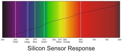 color spectrum order technical