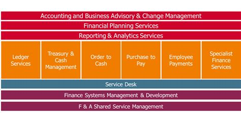 Accounting Systems List by Accounting Systems List 70 A Company Operates Separate Cost Accounting And Financial