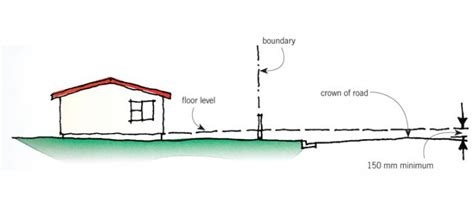 Floor Level Meaning Floor Level 100 Solution Apexwallpapers