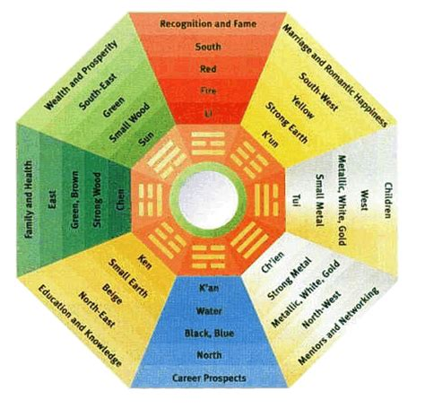 feng shui room chart get a filled bedroom with feng shui d dominik wickles author