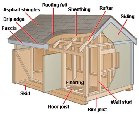 Sheds Meaning In by How Outdoor Sheds Playhouses Work