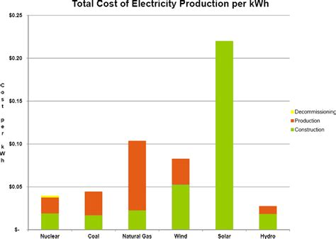 how much does solar power cost per kwh ignoring the cost of capital kiwiblog