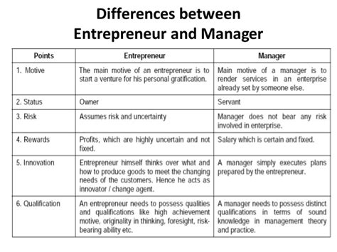 Difference Between Mba Concentrations Economics by Entrepreneurship