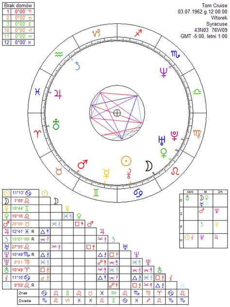 astrology tom cruise date of birth 19620703 tom cruise astrology chart