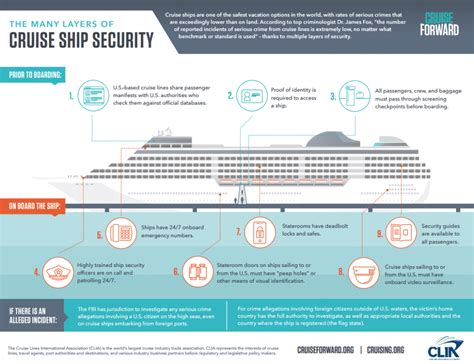 Cruise Line Security by Safety At Sea What Planners Need To About Ship Security