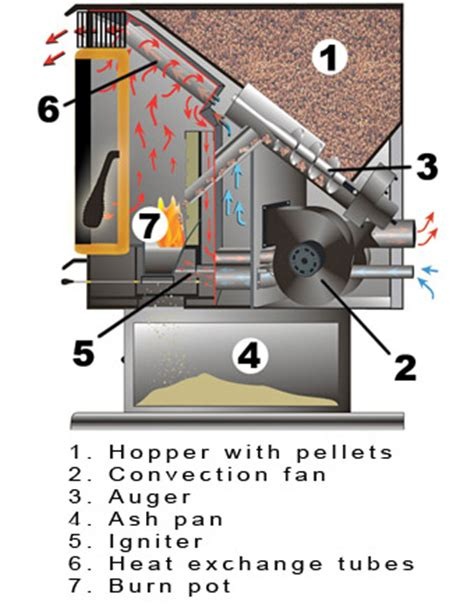 How Does A Fireplace Fan Work by Fireplace Store Pellet Inserts Pellet Fuel