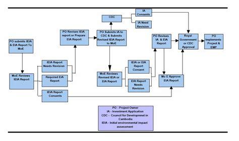 eia process flowchart outline flowchart create a flowchart