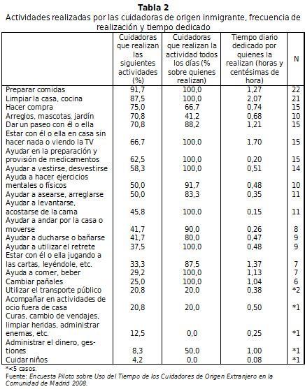 cuanto estan cobrando las empleadas domesticas por hora un estudio exploratorio del cuidado provisto por