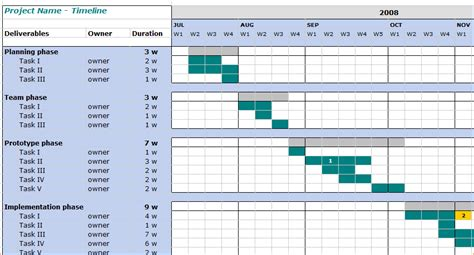 project management timeline template 8 project management timeline template ganttchart template