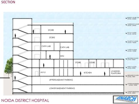 basement parking section hospital sector 39