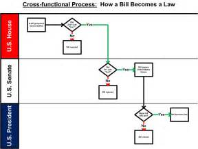 cross functional process map template dave r the process czar cross functional process maps