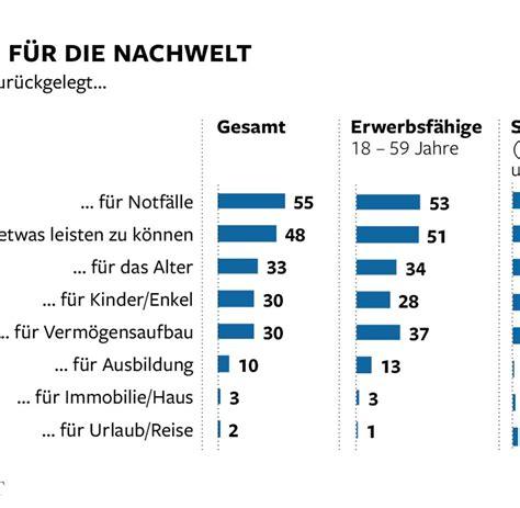bausparvertrag liegen lassen die deutschen horten immer mehr geld auf dem girokonto welt