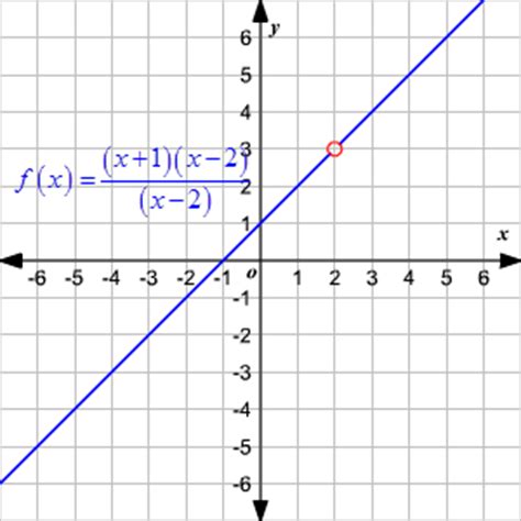 finding the domain and range of a function worksheet domain and range of rational functions