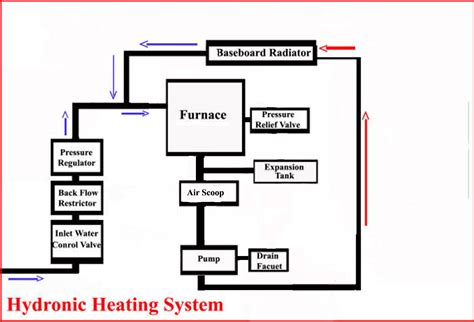 Heating System hvac valve hvac free engine image for user
