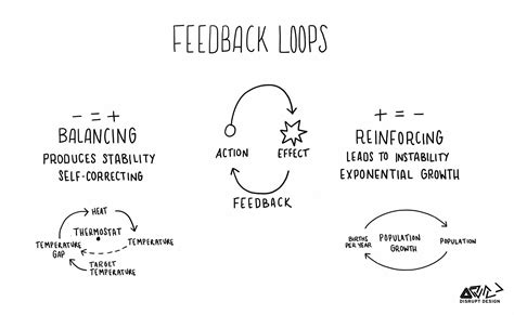 design thinking kpi tools for systems thinkers the 6 fundamental concepts of