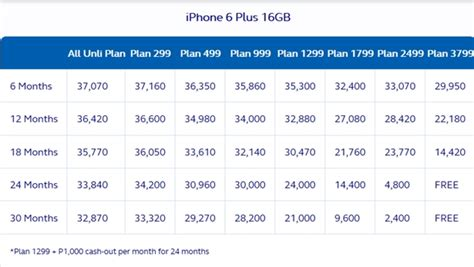 globe iphone   iphone   postpaid plans noypigeeks