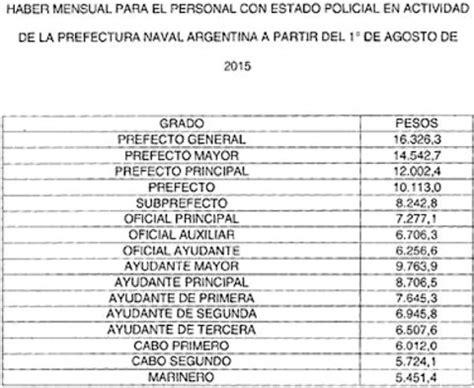 aumento salarial ffaa ao 2016 argentina escala salarial policia argentina 2016 el gobierno otorg