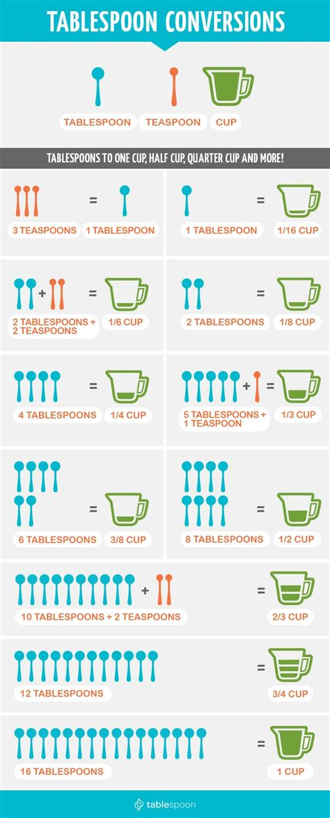 Table Spoons To Ounces by 1000 Images About Exercise Diet For On