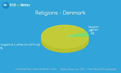 Denmark Search Denmark Religion Images Search