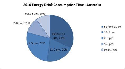 energy drink consumption statistics file consumptiondrinks jpg dolcerawiki