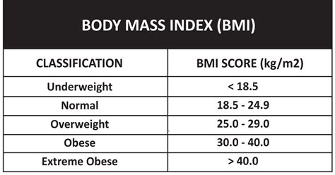 bmi table for america s battle against obesity