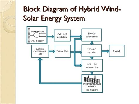 diagram of solar energy dolgular