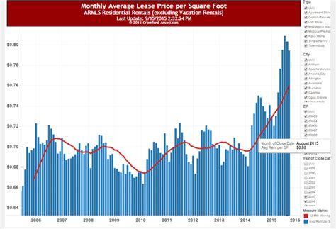 average monthly rent average monthly rent 28 images the average price of