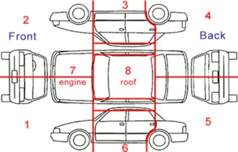 diagram for vehicle insurance insurance brochures online motor vehicle insurance claims geelong werribee