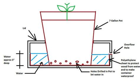 Self Watering Container Reservoir Idea