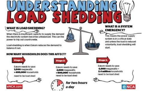 What Is Load Shedding In Power System by Reasons For Load Shedding