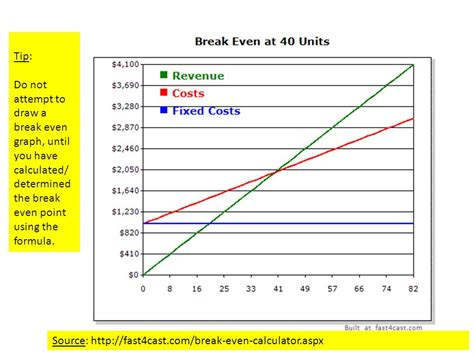 Cost Revenue Break Even Analysis Ppt Video Online Download Even Point Graph Template
