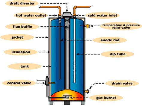 gas water heater diagram water heater gas repair or replacement al s plumbing
