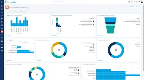 hr metrics dashboard template 28 images hr dashboards