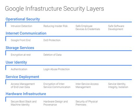 Scaleft Google S Infrastructure Security Design Revealed Data Center Security Policy Template