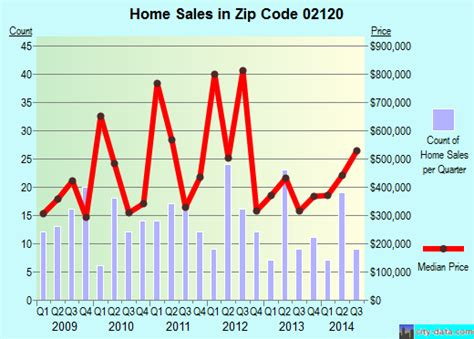 02120 zip code boston massachusetts profile homes