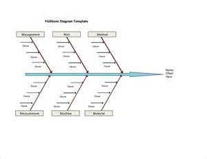 ishikawa diagram template 5 fishbone diagram template word procedure template sle