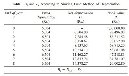 Sinking Fund Method Of Depreciation With Exle by Methods Of Depreciation