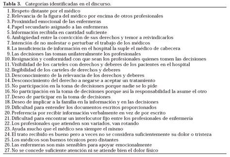 preguntas frecuentes en una entrevista de enfermeria satisfacci 243 n de los pacientes con el proceso de