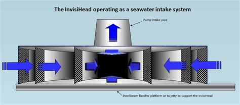 House Specification Sheet seawater intake and outfall systems