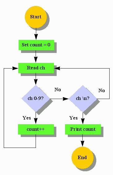 un flowchart estructuras de datos y algoritmos en java programaci 243 n en