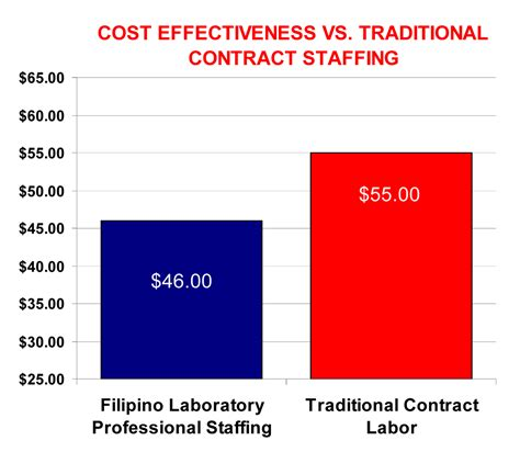 how much do histology technicians make archives salary by state
