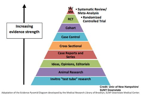cross sectional study epidemiology which health studies are reliable acsh explains