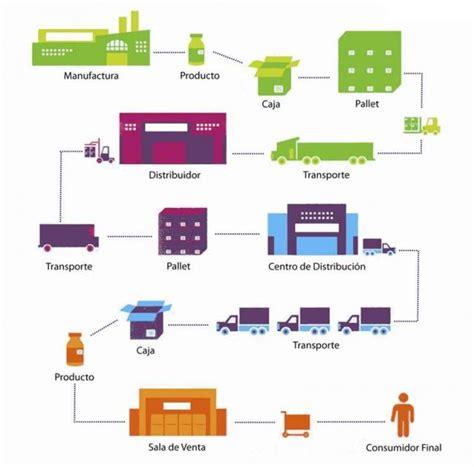 cadenas industriales en quito quot poca tinta quot la cadena de suministros