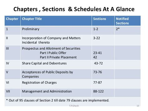 section 94 of companies act companies act 2013 program session 1