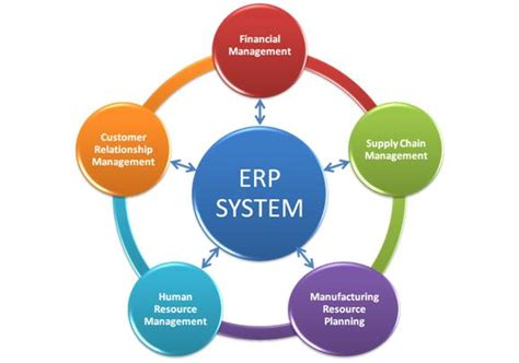 real time critical systems hrm prototype ada integration books erp form javatpoint