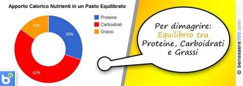 regime alimentare equilibrato saltare i pasti per dimagrire fa e fa ingrassare