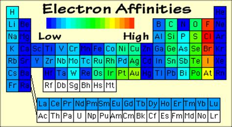 Electron Affinity Periodic Table by Atomic Periodic Properties